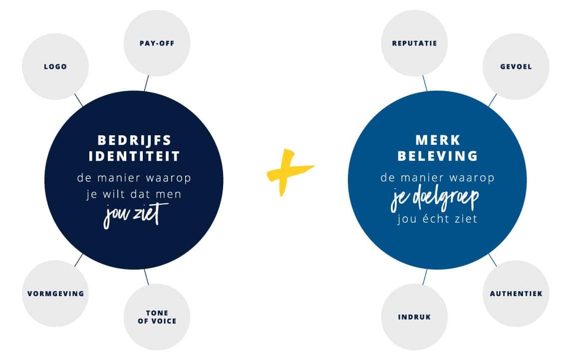 Branding voor sterke merken - een bedrijfsidentiteit die perfect bij je past