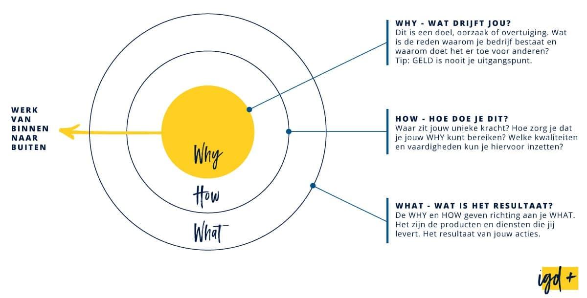 Merkstrategie op basis van the Golden Cirkle van Simon Sinek