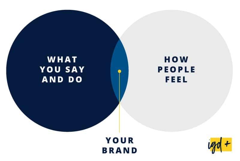 Goed Brand design verhoogt de merkbeleving