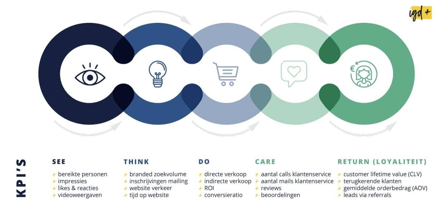Klantreis (customer journey) meten met KPI's