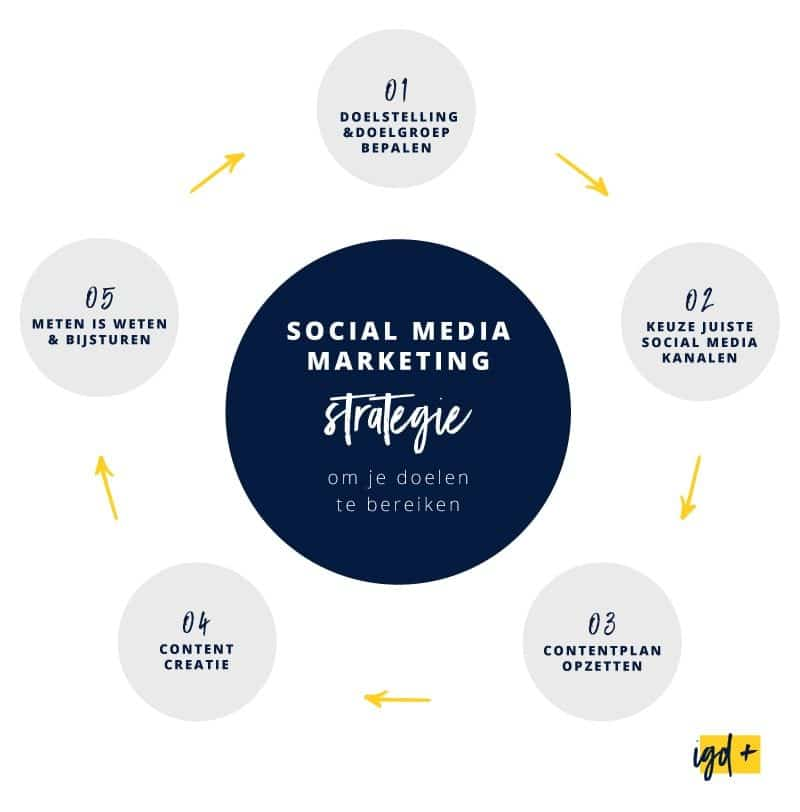 Social media marketing strategie om je doelen te bereiken